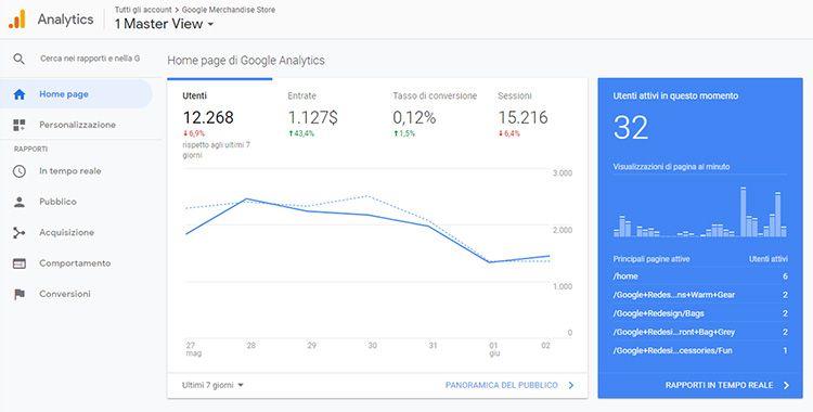 Uso di Google Analytics sul sito web di Mirko Ciesco