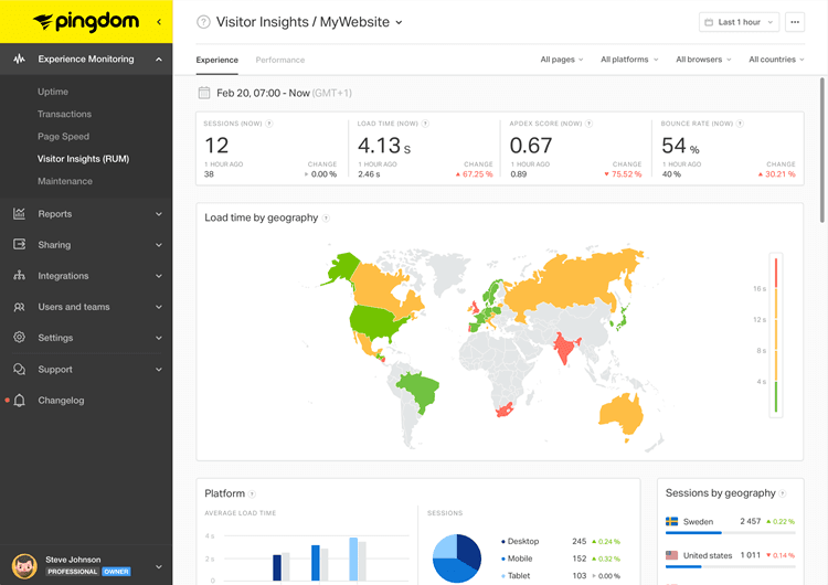 Pingdom tools - Real User Monitoring