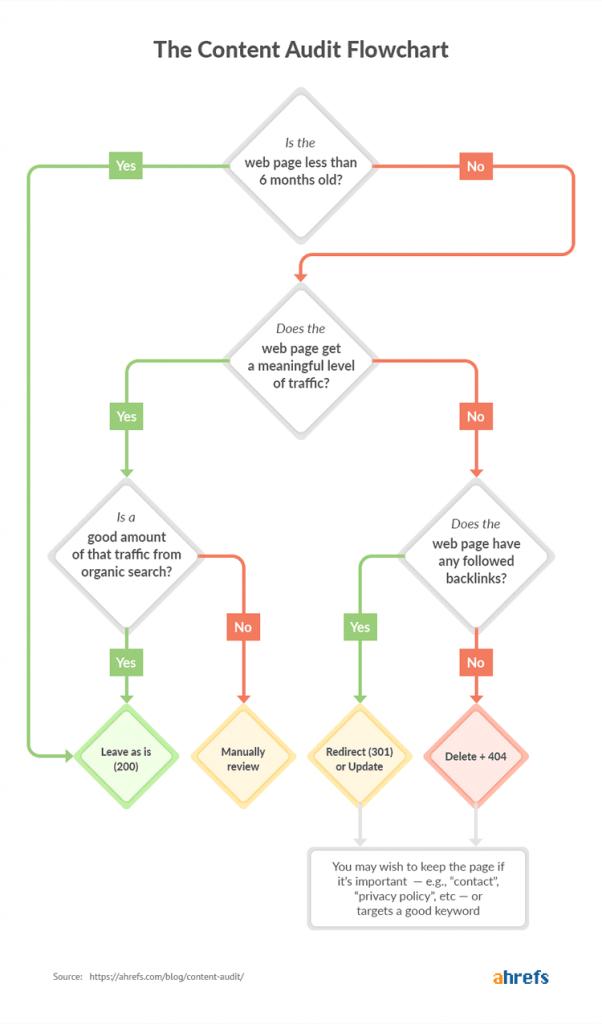 come fare un audit del contenuto prima del restyling del sito internet