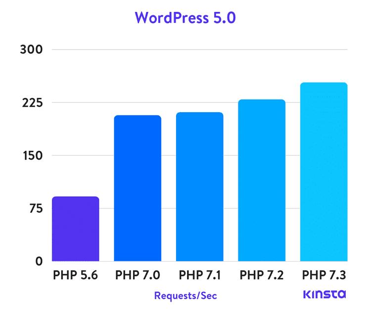 WordPress 5.0 PHP benchmarks - Kinsta
