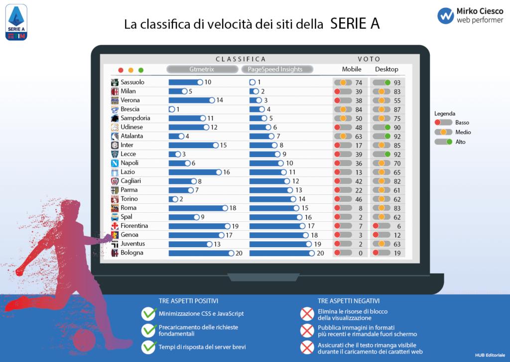 Infografica dei siti web più performanti delle squadre di Serie A - Mirko Ciesco