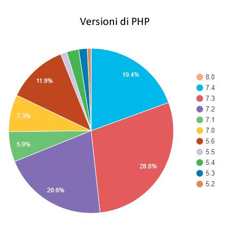 Versioni PHP WordPress Stats 2021