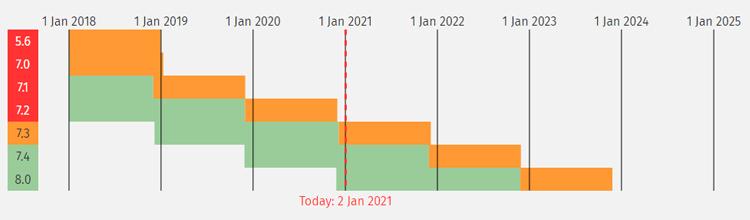Versioni PHP supportate da WordPress 2021