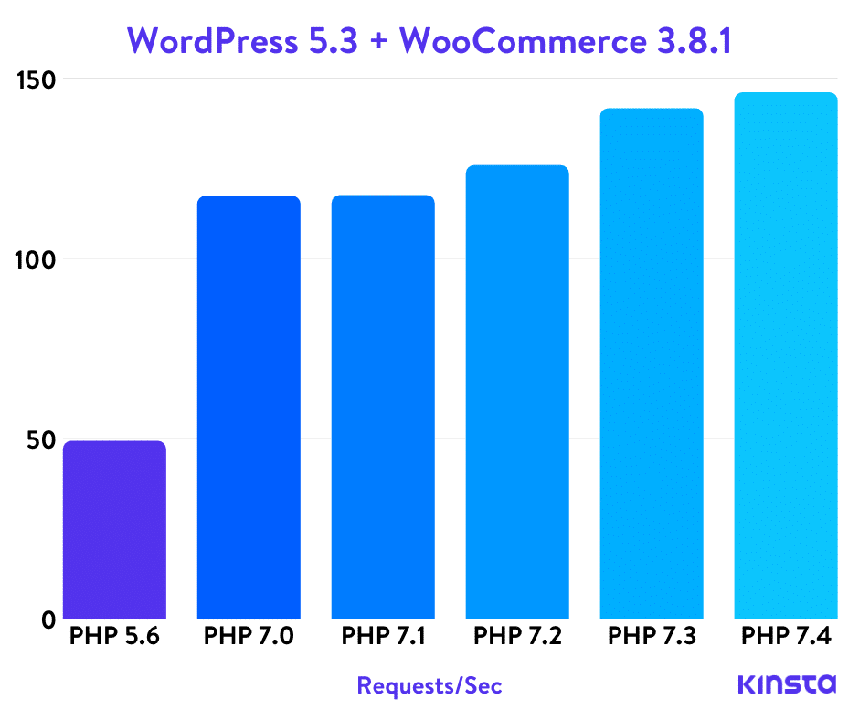 WordPress 5.3 PHP benchmarks - Kinsta