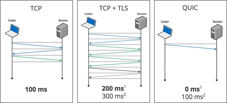 connessione quic tcp tls a confronto