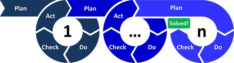 ciclo di deming