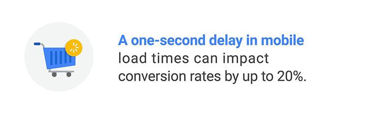 caricamento lento riduce le conversioni di un sito web