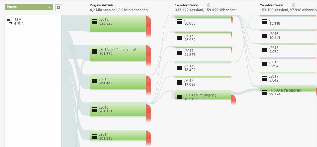 Flusso di Utenti e Comportamento in Google Analytics