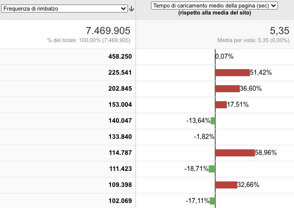 tempi pagina - report velocita del sito in google analytics
