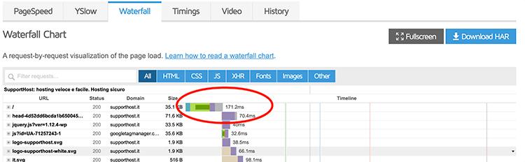 tempi caricamento plugin cache wordpress