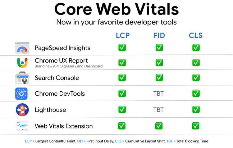 strumenti core web vitals