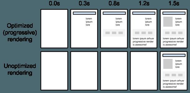 web performance rendering