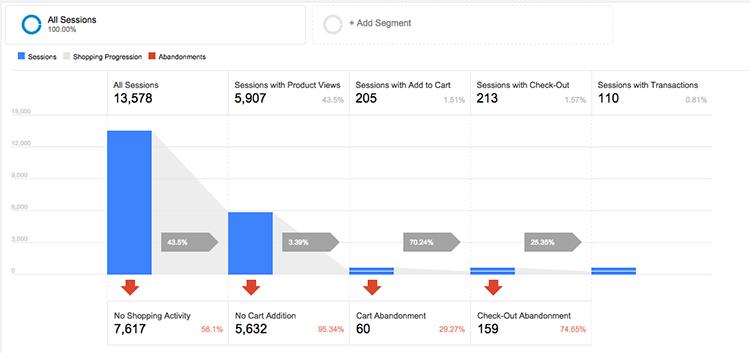 google analytics per il tracciamento nella web analytics