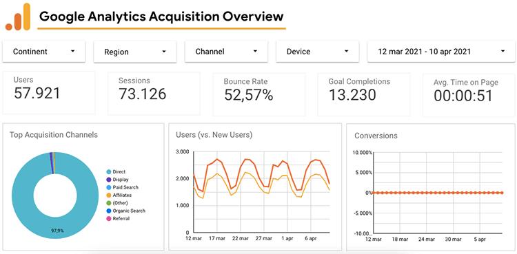 modelli data studio per google analytics