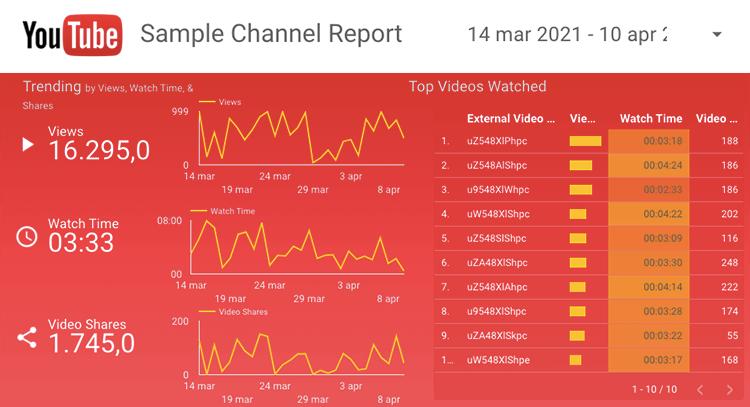 google data studio template youtube