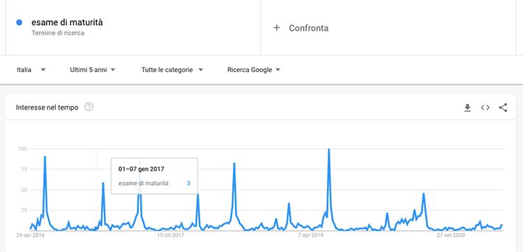 google trends creare calendario editoriale