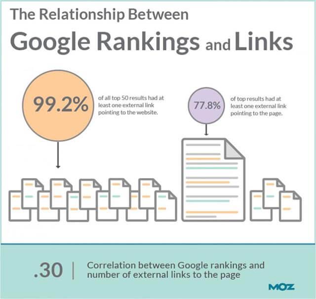 relazione tra link e ranking del sito web su google