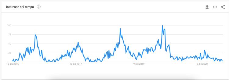 grafico contenuti stagionali