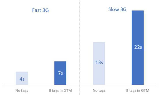 performance google gtm